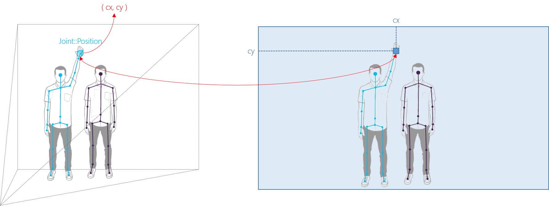 Kinect v2 Coordinate System Mapping – Summary?Blog